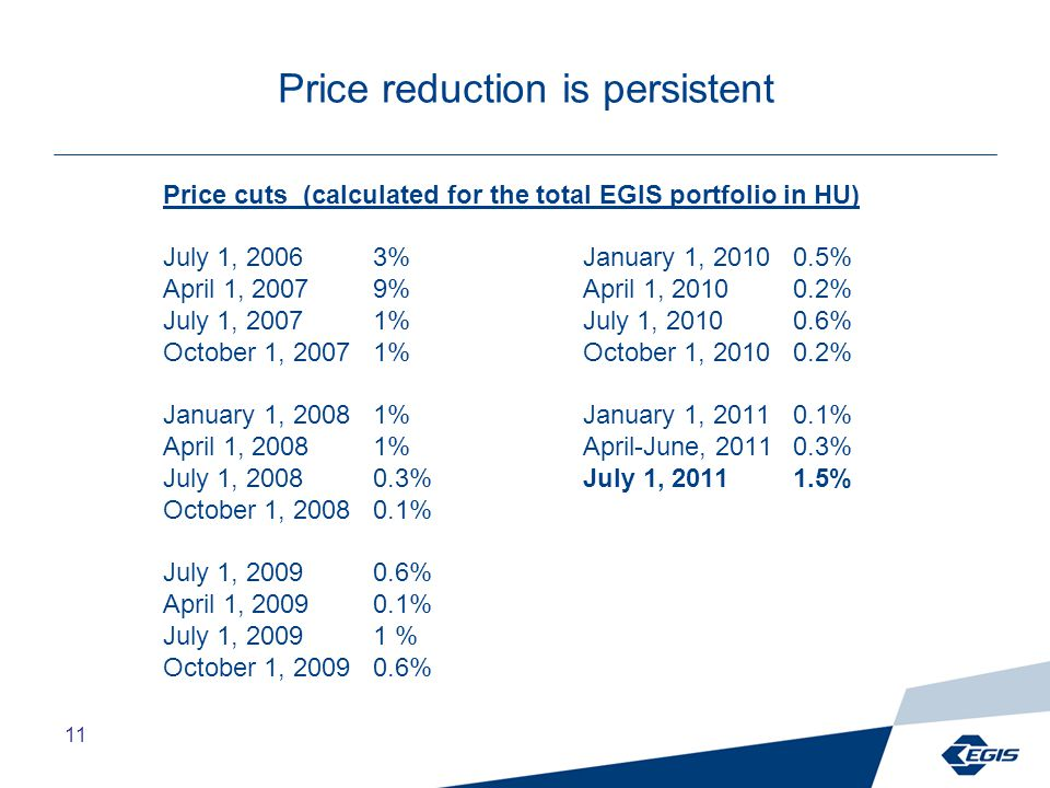 11 Price reduction is persistent Price cuts (calculated for the total EGIS portfolio in HU) July 1, 20063%January 1, 2010 0.5% April 1, 20079%April 1, 2010 0.2% July 1, 20071%July 1, 2010 0.6% October 1, 2007 1%October 1, 2010 0.2% January 1, 2008 1%January 1, 2011 0.1% April 1, 20081%April-June, 20110.3% July 1, 20080.3%July 1, 2011 1.5% October 1, 2008 0.1% July 1, 20090.6% April 1, 20090.1% July 1, 20091 % October 1, 2009 0.6%