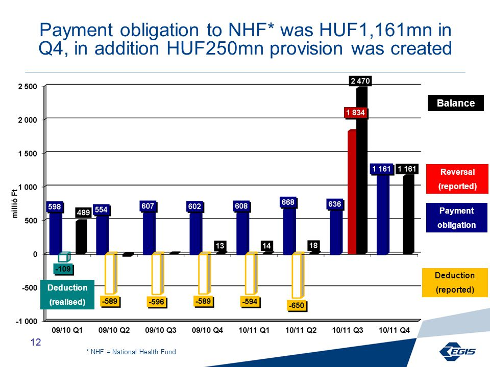 12 Payment obligation to NHF* was HUF1,161mn in Q4, in addition HUF250mn provision was created Deduction (realised) Balance Payment obligation Deduction (reported) Reversal (reported) * NHF = National Health Fund