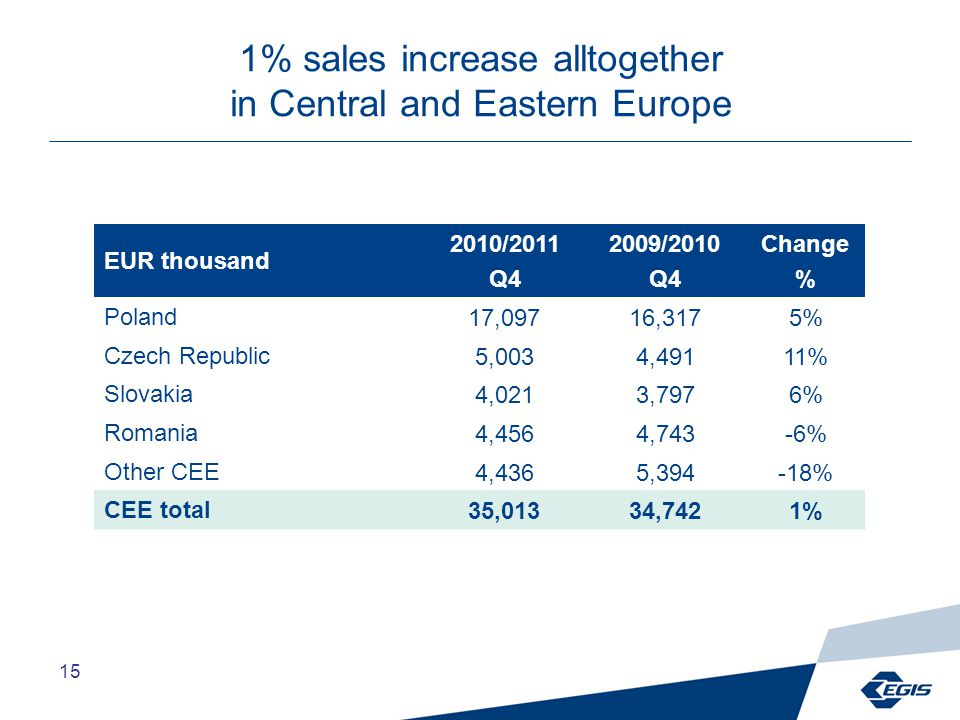 15 1% sales increase alltogether in Central and Eastern Europe EUR thousand 2010/2011 Q4 2009/2010 Q4 Change % Poland17,09716,3175% Czech Republic5,0034,49111% Slovakia4,0213,7976% Romania4,4564,743-6% Other CEE4,4365,394-18% CEE total35,01334,7421%