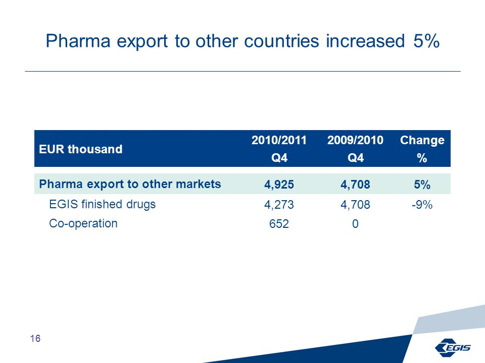 16 Pharma export to other countries increased 5% EUR thousand 2010/2011 Q4 2009/2010 Q4 Change % Pharma export to other markets4,9254,7085% EGIS finished drugs4,2734,708-9% Co-operation6520