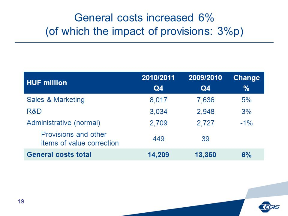 19 General costs increased 6% (of which the impact of provisions: 3%p) HUF million 2010/2011 Q4 2009/2010 Q4 Change % Sales & Marketing8,0177,6365% R&D3,0342,9483% Administrative (normal)2,7092,727-1% Provisions and other items of value correction 44939 General costs total14,20913,3506%