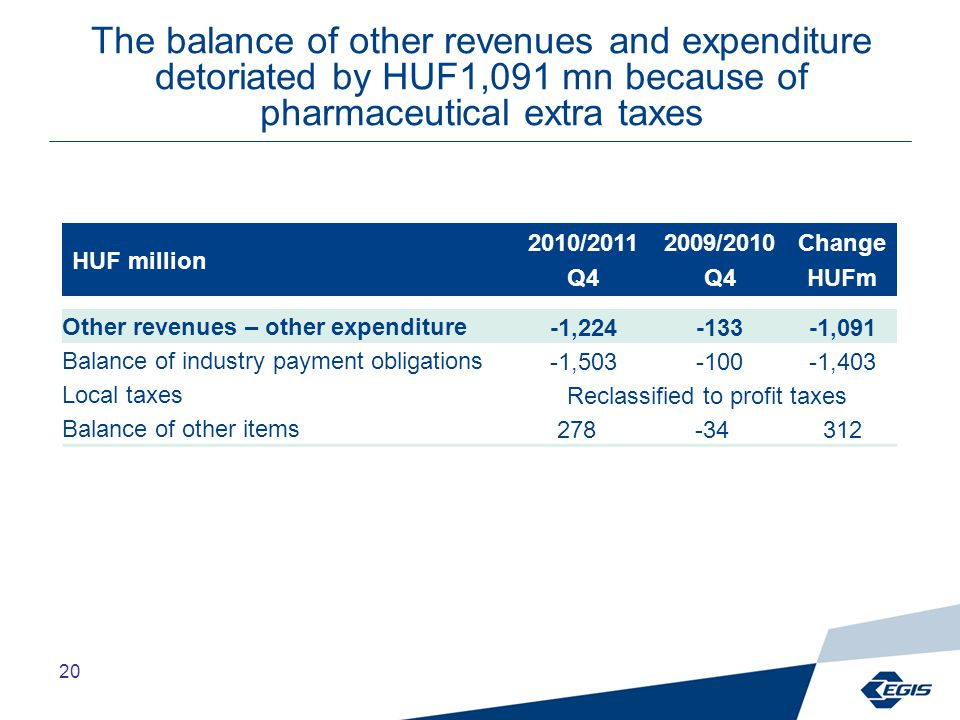 20 The balance of other revenues and expenditure detoriated by HUF1,091 mn because of pharmaceutical extra taxes HUF million 2010/2011 Q4 2009/2010 Q4 Change HUFm Other revenues – other expenditure-1,224-133-1,091 Balance of industry payment obligations-1,503-100-1,403 Local taxesReclassified to profit taxes Balance of other items278-34312