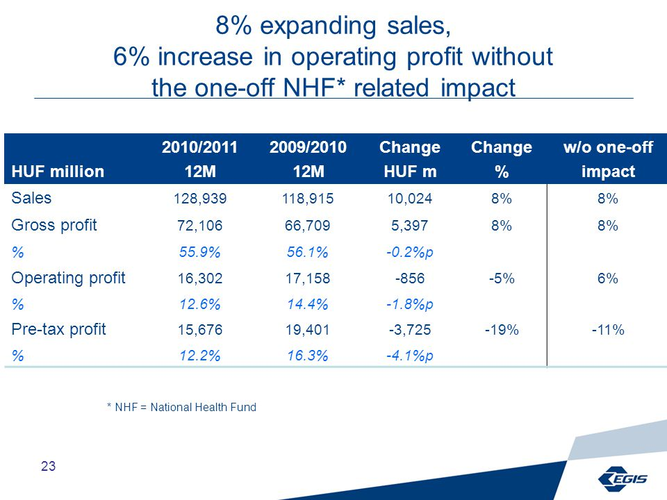 23 8% expanding sales, 6% increase in operating profit without the one-off NHF* related impact HUF million 2010/2011 12M 2009/2010 12M Change HUF m Change % w/o one-off impact Sales 128,939118,91510,0248% Gross profit 72,10666,7095,3978% %55.9%56.1%-0.2%p Operating profit 16,30217,158-856-5%6% %12.6%14.4%-1.8%p Pre-tax profit 15,67619,401-3,725-19%-11% %12.2%16.3%-4.1%p * NHF = National Health Fund