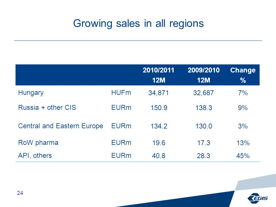 24 Growing sales in all regions 2010/2011 12M 2009/2010 12M Change % HungaryHUFm34,87132,6877% Russia + other CISEURm150.9138.39% Central and Eastern EuropeEURm134.2130.03% RoW pharmaEURm19.617.313% API, othersEURm40.828.345%