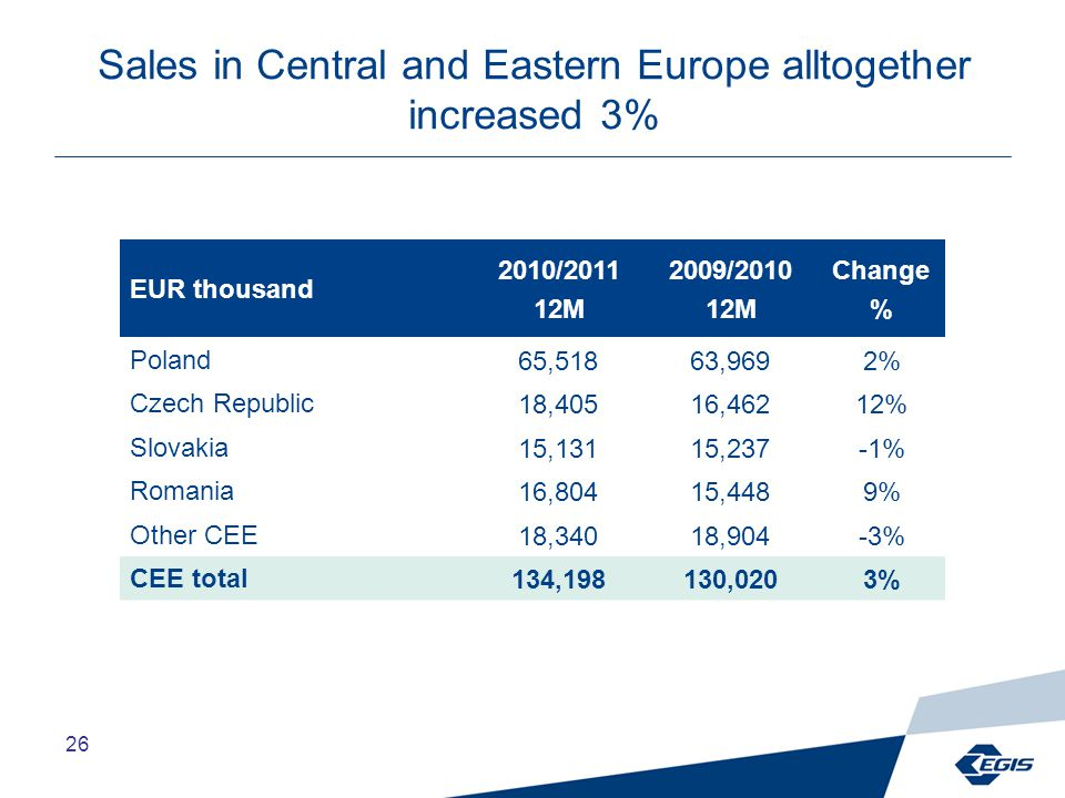 26 Sales in Central and Eastern Europe alltogether increased 3% EUR thousand 2010/2011 12M 2009/2010 12M Change % Poland65,51863,9692% Czech Republic18,40516,46212% Slovakia15,13115,237-1% Romania16,80415,4489% Other CEE18,34018,904-3% CEE total134,198130,0203%