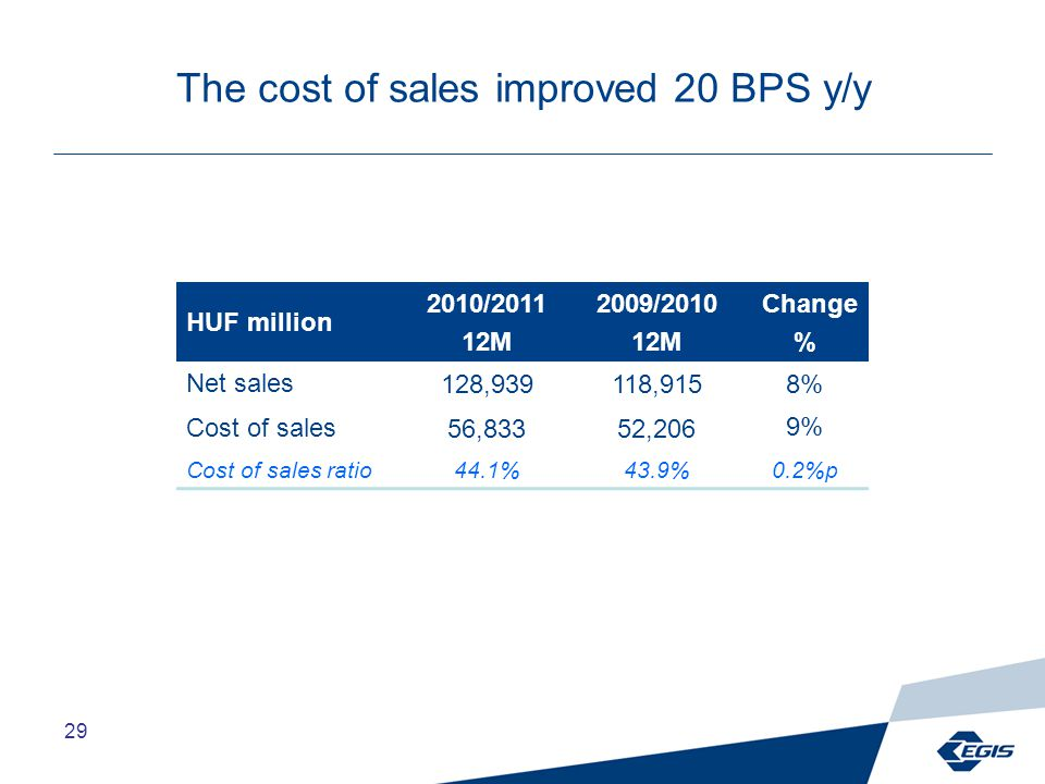 29 The cost of sales improved 20 BPS y/y HUF million 2010/2011 12M 2009/2010 12M Change % Net sales128,939118,915 8% Cost of sales56,83352,206 9% Cost of sales ratio44.1%43.9%0.2%p