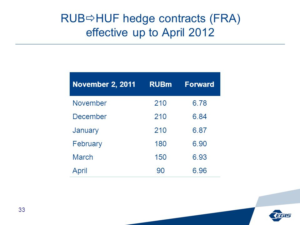 33 RUB  HUF hedge contracts (FRA) effective up to April 2012 November 2, 2011RUBmForward November2106.78 December2106.84 January2106.87 February1806.90 March1506.93 April906.96