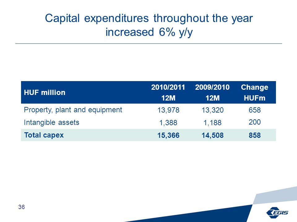 36 Capital expenditures throughout the year increased 6% y/y HUF million 2010/2011 12M 2009/2010 12M Change HUFm Property, plant and equipment13,97813,320 658 Intangible assets1,3881,188 200 Total capex15,36614,508858