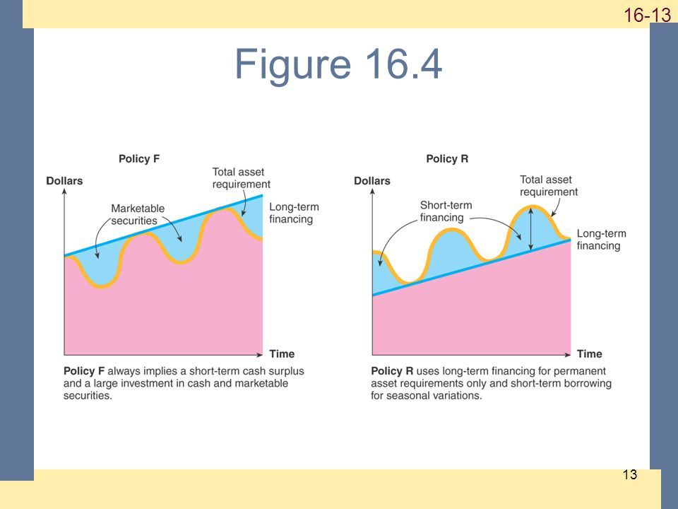 1-13 16-13 13 Figure 16.4