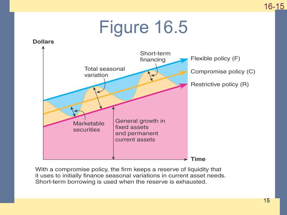 1-15 16-15 15 Figure 16.5