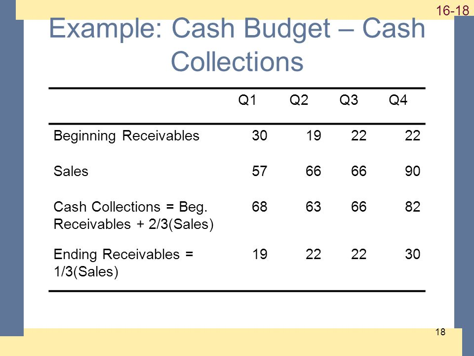 1-18 16-18 18 Example: Cash Budget – Cash Collections Q1Q2Q3Q4 Beginning Receivables301922 Sales5766 90 Cash Collections = Beg. Receivables + 2/3(Sale