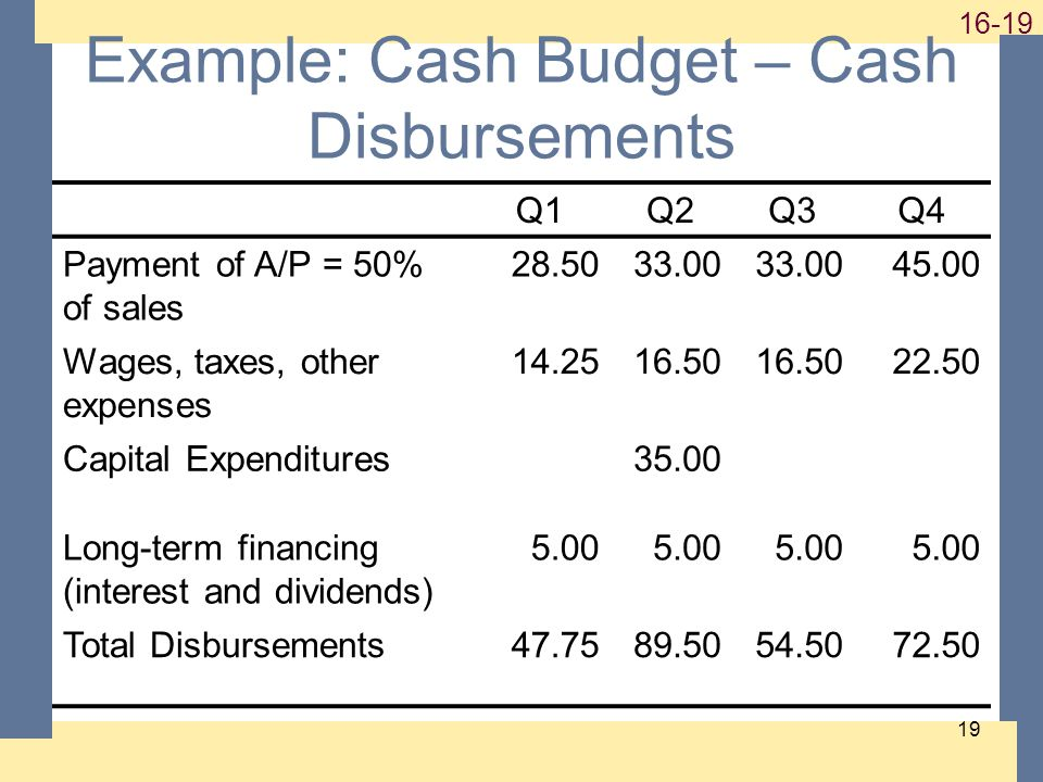 1-19 16-19 19 Example: Cash Budget – Cash Disbursements Q1Q2Q3Q4 Payment of A/P = 50% of sales 28.5033.00 45.00 Wages, taxes, other expenses 14.2516.5
