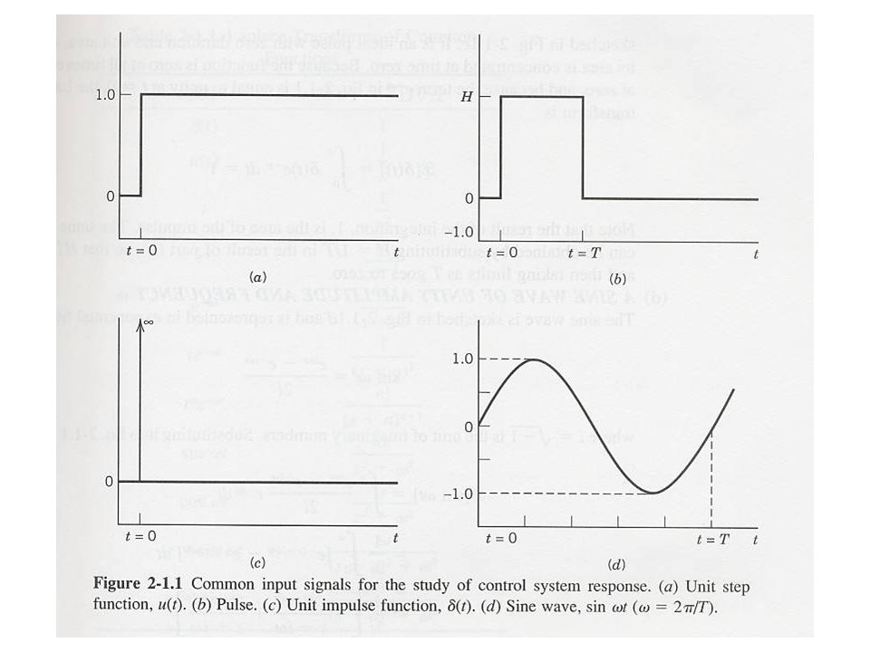 * Through inverse Laplace transformation, the output response is reduced as P1. P2. (p.69)