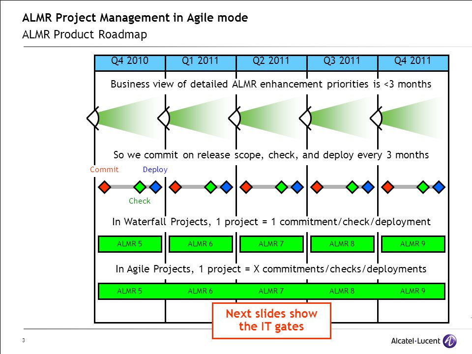 3 ALMR Project Management in Agile mode ALMR Product Roadmap Q4 2010Q1 2011Q2 2011Q3 2011Q4 2011 Business view of detailed ALMR enhancement priorities is <3 months So we commit on release scope, check, and deploy every 3 months Commit Check Deploy In Waterfall Projects, 1 project = 1 commitment/check/deployment ALMR 5ALMR 6ALMR 7ALMR 8ALMR 9 In Agile Projects, 1 project = X commitments/checks/deployments Next slides show the IT gates ALMR 5ALMR 6ALMR 7ALMR 8ALMR 9