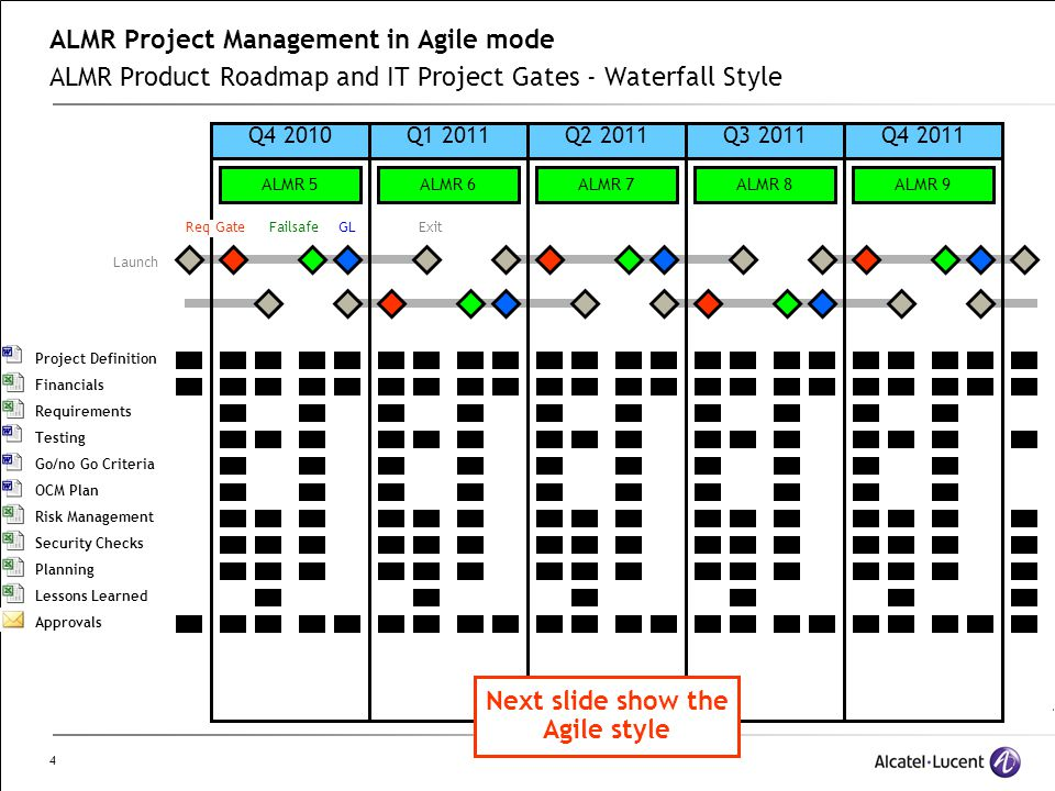 4 ALMR Project Management in Agile mode ALMR Product Roadmap and IT Project Gates - Waterfall Style Q4 2010Q1 2011Q2 2011Q3 2011Q4 2011 Req GateFailsa