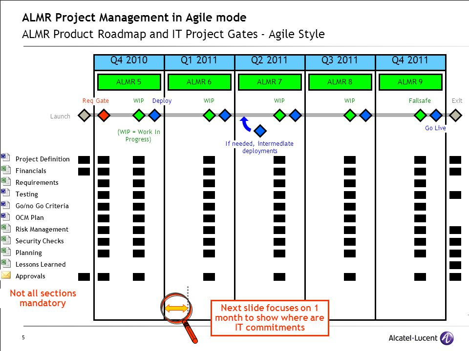 5 ALMR Project Management in Agile mode ALMR Product Roadmap and IT Project Gates - Agile Style Q4 2010Q1 2011Q2 2011Q3 2011Q4 2011 Req GateWIPDeploy