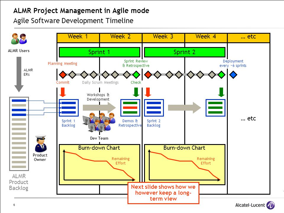 6 ALMR Project Management in Agile mode Agile Software Development Timeline Week 2Week 3Week 4Week 1 Sprint 1Sprint 2 Remaining Effort Sprint 1 Backlog CommitCheck Workshops & Development Sprint 2 Backlog Burn-down Chart Sprint Review & Retrospective Planning Meeting Daily Scrum Meetings ALMR Product Backlog ALMR ERs … etc Product Owner Dev Team Burn-down Chart ALMR Users Deployment every ~6 sprints Demos & Retrospective Next slide shows how we however keep a long- term view