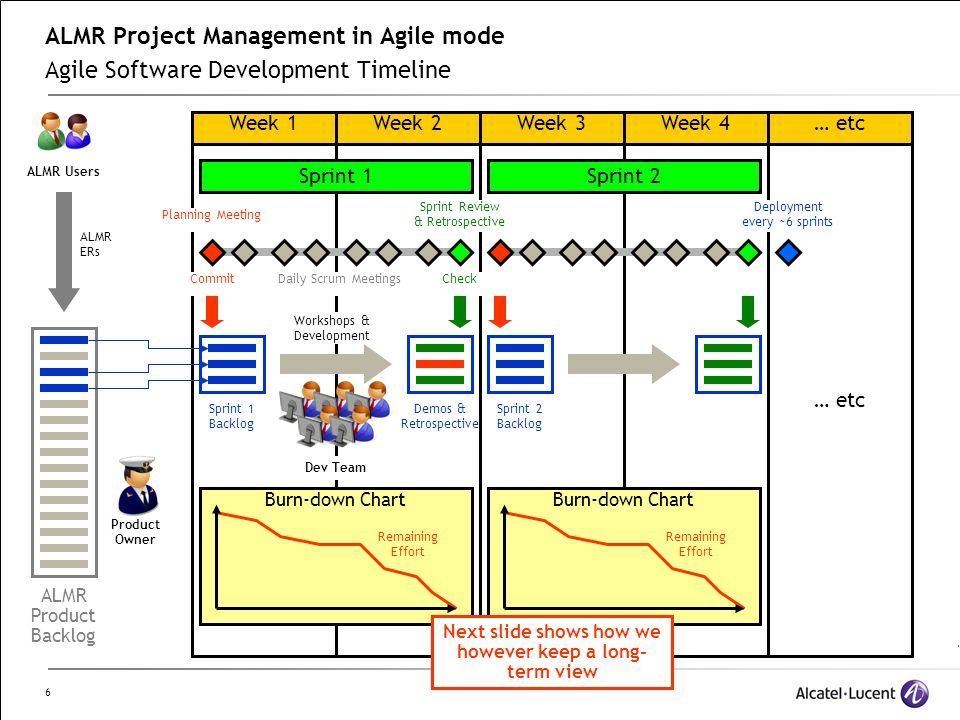 6 ALMR Project Management in Agile mode Agile Software Development Timeline Week 2Week 3Week 4Week 1 Sprint 1Sprint 2 Remaining Effort Sprint 1 Backlo