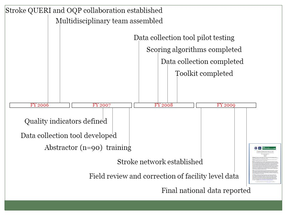 FY 2006FY 2007FY 2008FY 2009 Quality indicators defined Data collection tool developed Abstractor (n=90) training Data collection tool pilot testing D