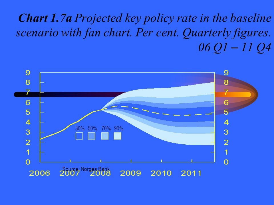 Chart 1.7a Projected key policy rate in the baseline scenario with fan chart. Per cent. Quarterly figures. 06 Q1 – 11 Q4 Source: Norges Bank 30%50%70%