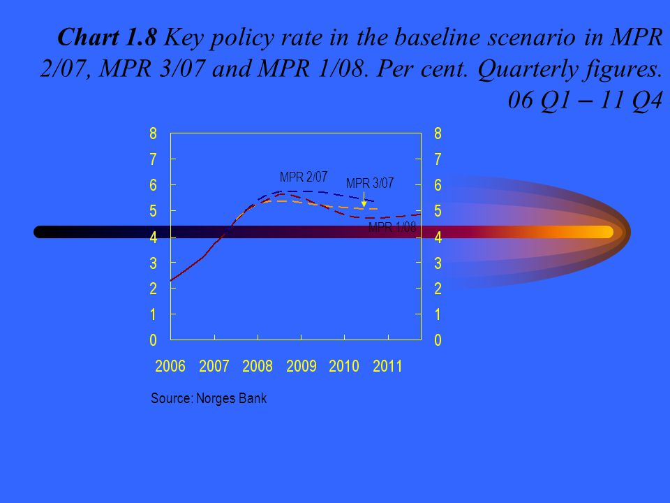 Chart 1.8 Key policy rate in the baseline scenario in MPR 2/07, MPR 3/07 and MPR 1/08. Per cent. Quarterly figures. 06 Q1 – 11 Q4 Source: Norges Bank