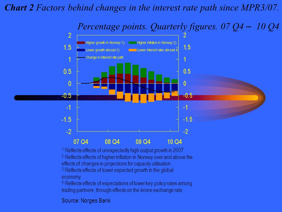 Chart 2 Factors behind changes in the interest rate path since MPR3/07. Percentage points. Quarterly figures. 07 Q4 – 10 Q4 1) Reflects effects of une
