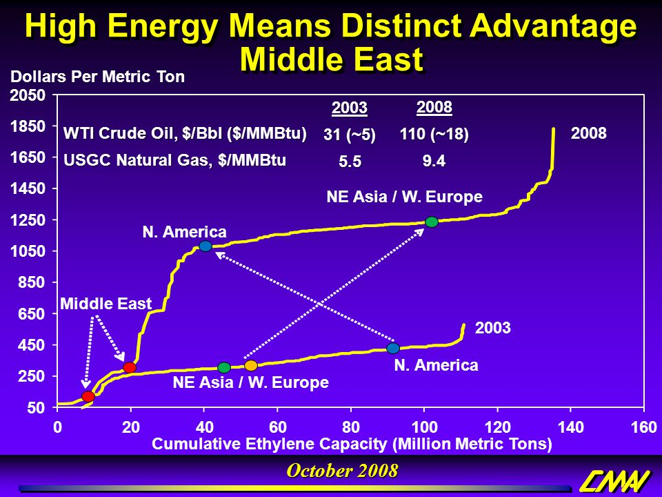 October 2008 N. America NE Asia / W. Europe 20082008 110 (~18) 9.4 High Energy Means Distinct Advantage Middle East 50 250 450 650 850 1050 1250 1450