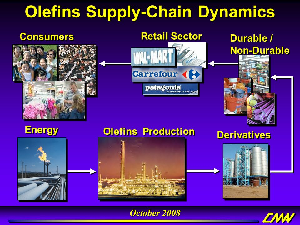 October 2008 Olefins Supply-Chain Dynamics Energy Olefins Production Derivatives Durable / Non-Durable Consumers Retail Sector