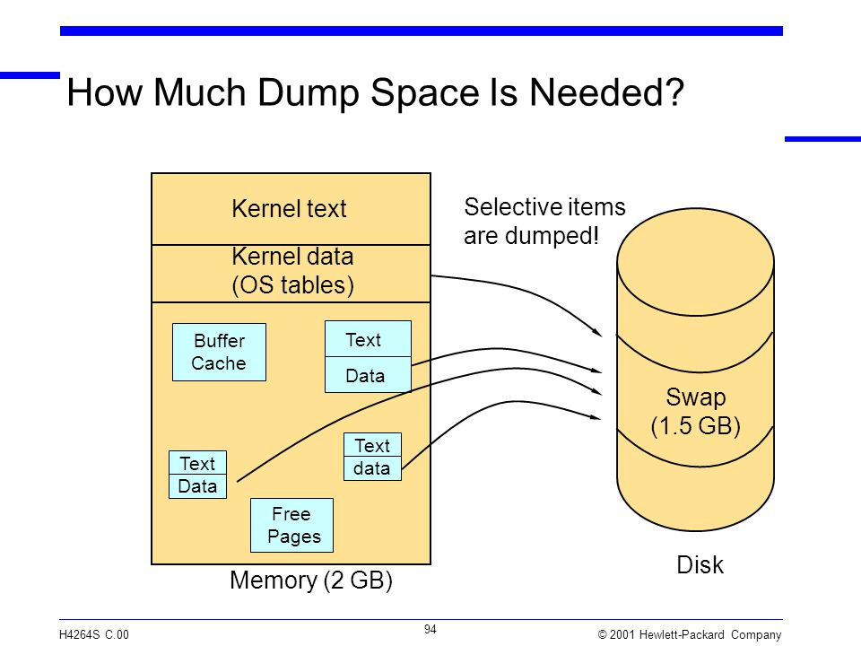 © 2001 Hewlett-Packard Company H4264S C.00 94 How Much Dump Space Is Needed.