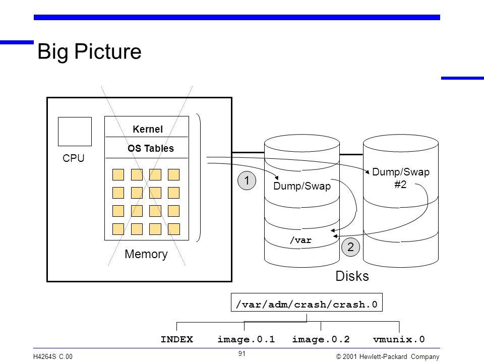 © 2001 Hewlett-Packard Company H4264S C.00 91 Big Picture Memory CPU /var OS Tables Kernel Dump/Swap Disks Dump/Swap #2 1 2 /var/adm/crash/crash.0 image.0.1INDEXimage.0.2vmunix.0