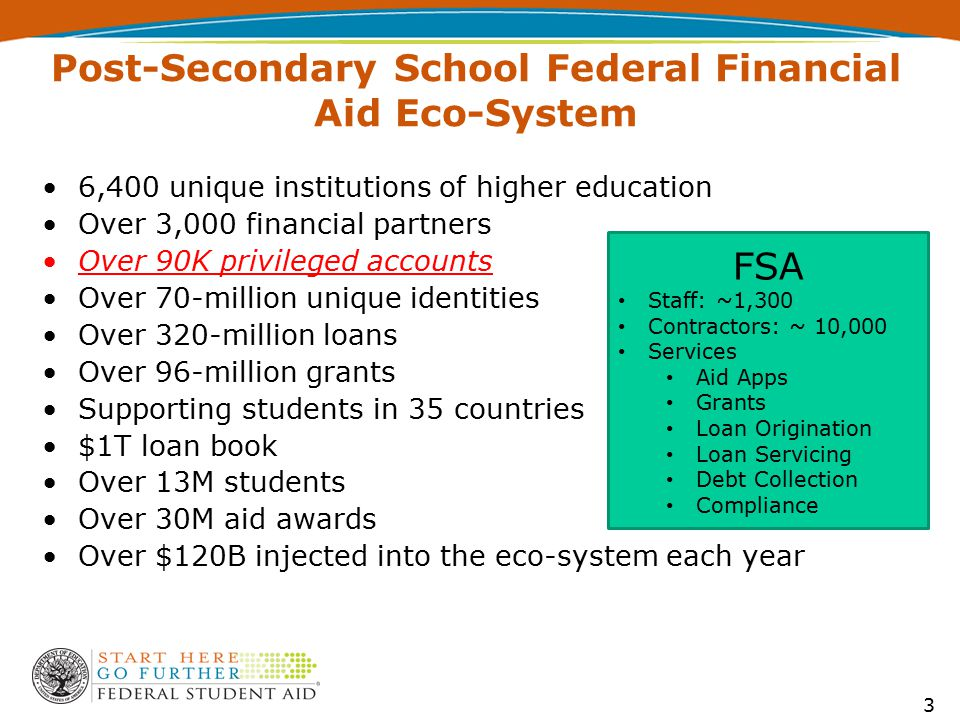 Post-Secondary School Federal Financial Aid Eco-System 6,400 unique institutions of higher education Over 3,000 financial partners Over 90K privileged accounts Over 70-million unique identities Over 320-million loans Over 96-million grants Supporting students in 35 countries $1T loan book Over 13M students Over 30M aid awards Over $120B injected into the eco-system each year FSA Staff: ~1,300 Contractors: ~ 10,000 Services Aid Apps Grants Loan Origination Loan Servicing Debt Collection Compliance 3