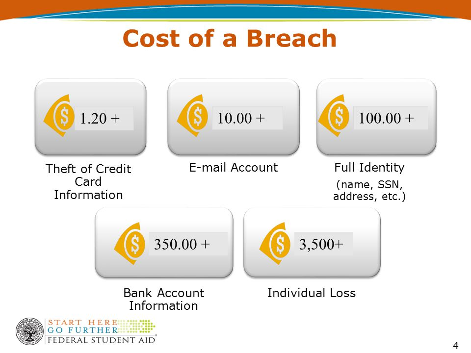 Cost of a Breach Theft of Credit Card Information E-mail AccountFull Identity (name, SSN, address, etc.) Bank Account Information Individual Loss 1.20 + 100.00 +10.00 + 350.00 +3,500+ 4