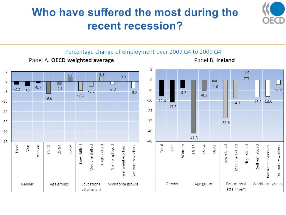 Who have suffered the most during the recent recession.