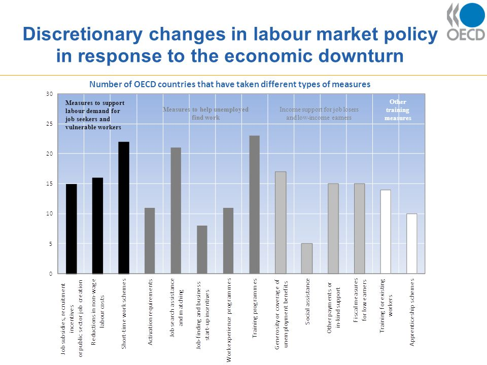 Discretionary changes in labour market policy in response to the economic downturn Number of OECD countries that have taken different types of measures Measures to support labour demand for job seekers and vulnerable workers Measures to help unemployed find work Income support for job losers and low-income earners Other training measures