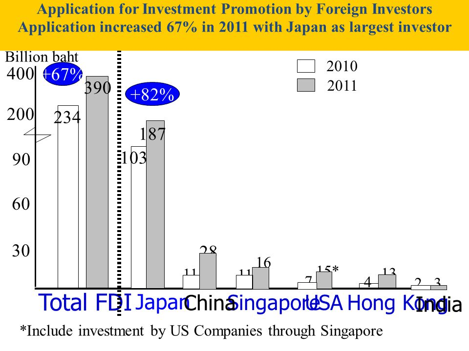 234 390 200 Total FDI 30 60 103 Japan 90 Hong Kong 13 11 Singapore 16 2 India 3 11 28 Billion baht 2010 2011 400 +82% +67% 4 China USA 15* 7 *Include investment by US Companies through Singapore 187 Application for Investment Promotion by Foreign Investors Application increased 67% in 2011 with Japan as largest investor
