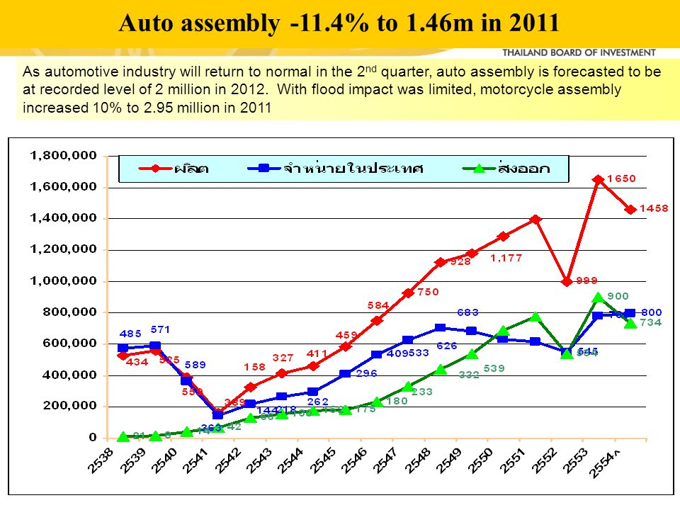 Auto assembly -11.4% to 1.46m in 2011 As automotive industry will return to normal in the 2 nd quarter, auto assembly is forecasted to be at recorded level of 2 million in 2012.