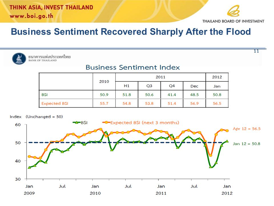 Business Sentiment Recovered Sharply After the Flood