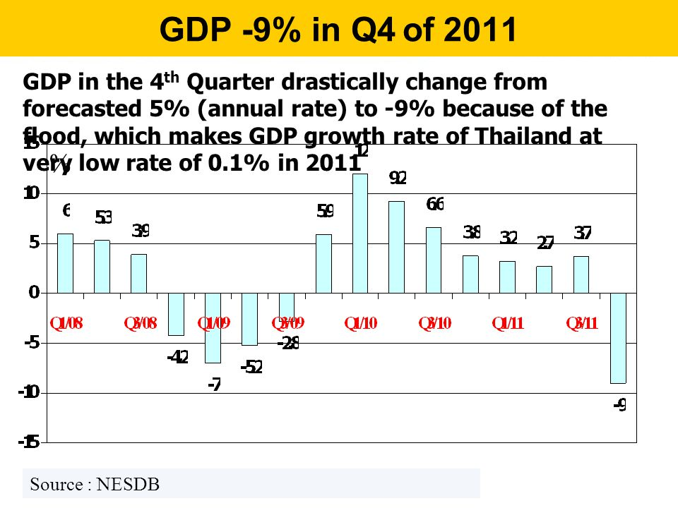 GDP -9% in Q4 of 2011 % Source : NESDB GDP in the 4 th Quarter drastically change from forecasted 5% (annual rate) to -9% because of the flood, which makes GDP growth rate of Thailand at very low rate of 0.1% in 2011