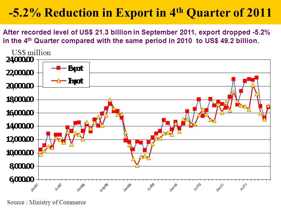 -5.2% Reduction in Export in 4 th Quarter of 2011 US$ million Source : Ministry of Commerce After recorded level of US$ 21.3 billion in September 2011, export dropped -5.2% in the 4 th Quarter compared with the same period in 2010 to US$ 49.2 billion.
