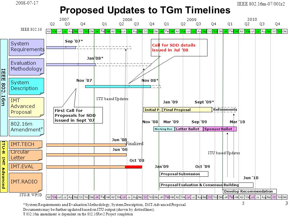 3 IEEE 802.16m-07/001r2 2008-07-17 Call for SDD details issued in Jul '08 Proposed Updates to TGm Timelines Sep '07* Jan'08* Nov 08* Initial P.