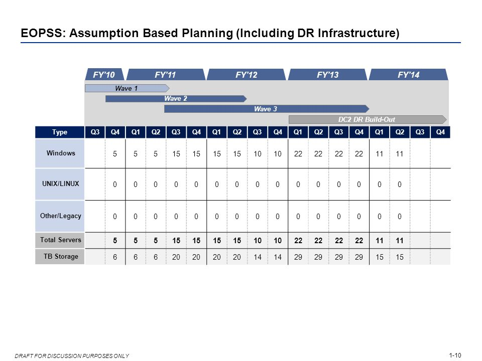 1-10 DRAFT FOR DISCUSSION PURPOSES ONLY EOPSS: Assumption Based Planning (Including DR Infrastructure) TypeQ3Q4Q1Q2Q3Q4Q1Q2Q3Q4Q1Q2Q3Q4Q1Q2Q3Q4 Window