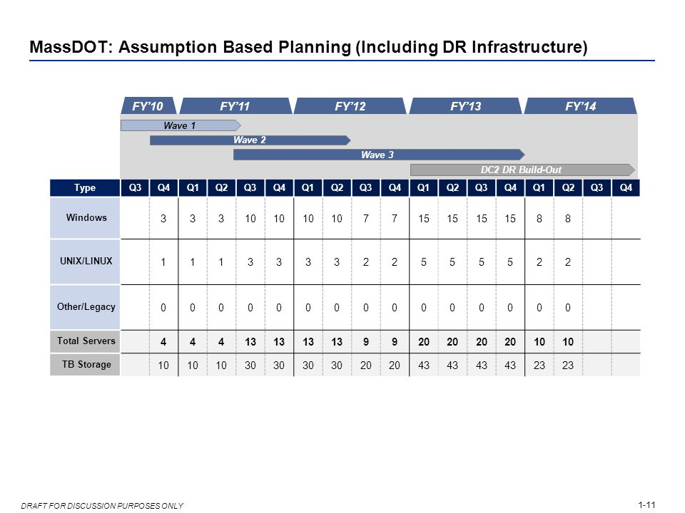 1-11 DRAFT FOR DISCUSSION PURPOSES ONLY MassDOT: Assumption Based Planning (Including DR Infrastructure) TypeQ3Q4Q1Q2Q3Q4Q1Q2Q3Q4Q1Q2Q3Q4Q1Q2Q3Q4 Wind