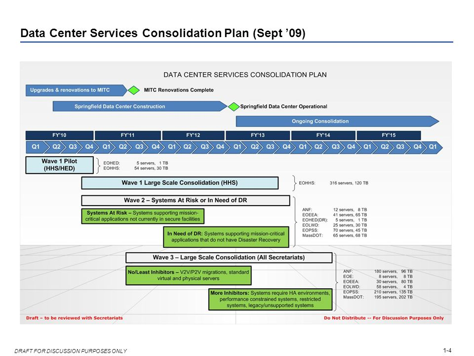 1-4 DRAFT FOR DISCUSSION PURPOSES ONLY Data Center Services Consolidation Plan (Sept '09)