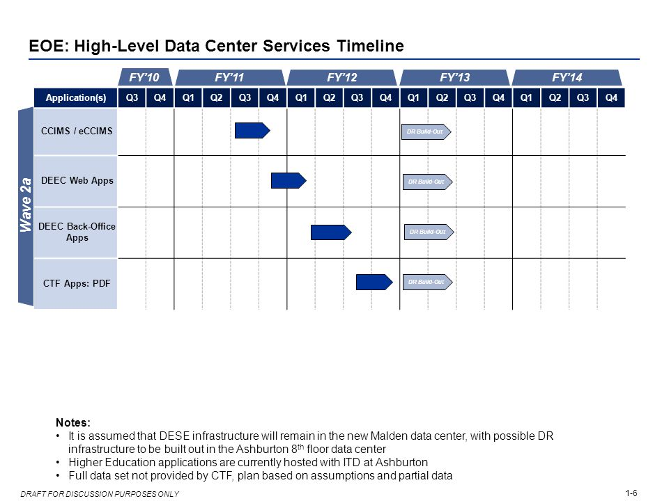 1-6 DRAFT FOR DISCUSSION PURPOSES ONLY EOE: High-Level Data Center Services Timeline Application(s)Q3Q4Q1Q2Q3Q4Q1Q2Q3Q4Q1Q2Q3Q4Q1Q2Q3Q4 CCIMS / eCCIMS