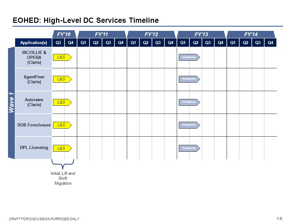 1-8 DRAFT FOR DISCUSSION PURPOSES ONLY EOHED: High-Level DC Services Timeline Application(s)Q3Q4Q1Q2Q3Q4Q1Q2Q3Q4Q1Q2Q3Q4Q1Q2Q3Q4 IRC/OLLIE & OPERA (Cl