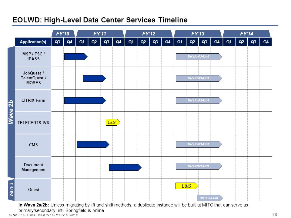 1-9 DRAFT FOR DISCUSSION PURPOSES ONLY EOLWD: High-Level Data Center Services Timeline Application(s)Q3Q4Q1Q2Q3Q4Q1Q2Q3Q4Q1Q2Q3Q4Q1Q2Q3Q4 MSP / FSC /