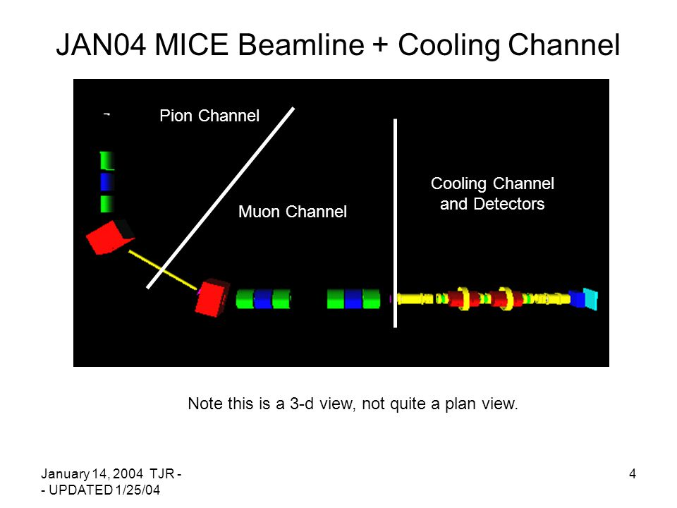 January 14, 2004 TJR - - UPDATED 1/25/04 4 JAN04 MICE Beamline + Cooling Channel Pion Channel Muon Channel Cooling Channel and Detectors Note this is