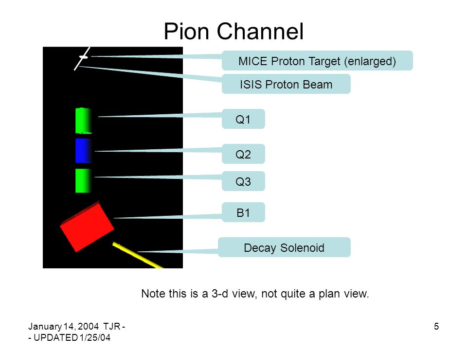 January 14, 2004 TJR - - UPDATED 1/25/04 5 Pion Channel Note this is a 3-d view, not quite a plan view. MICE Proton Target (enlarged) Q1 Q2 Q3 B1 Deca