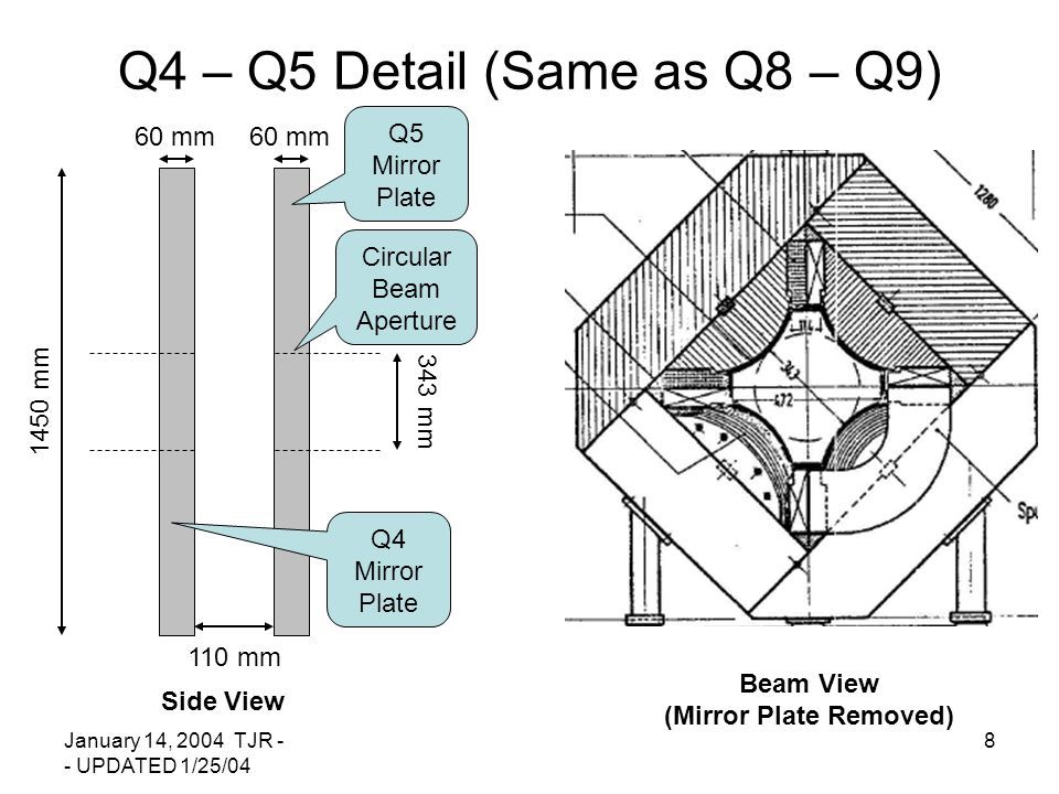 January 14, 2004 TJR - - UPDATED 1/25/04 8 Q4 – Q5 Detail (Same as Q8 – Q9) 60 mm 1450 mm 110 mm 343 mm Q5 Mirror Plate Circular Beam Aperture Q4 Mirror Plate Side View Beam View (Mirror Plate Removed) 60 mm