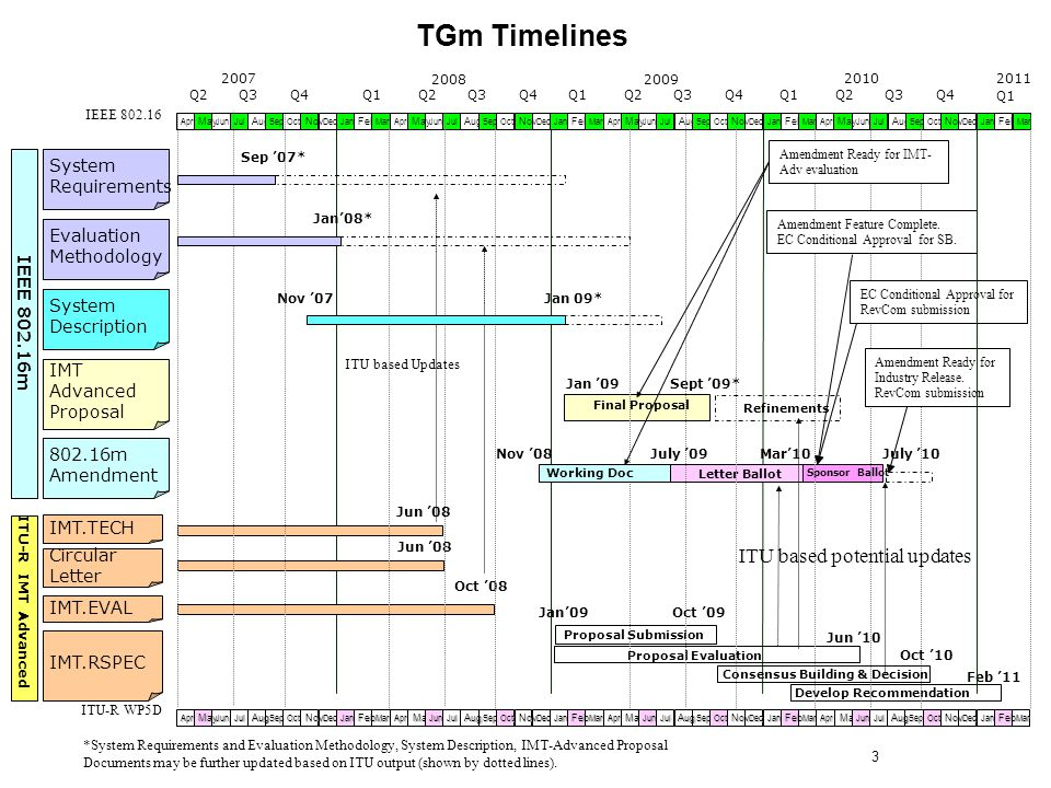 TGm Timelines IEEE 802.16m 802.16m Amendment IMT Advanced Proposal System Description System Requirements Evaluation Methodology ITU-R IMT Advanced IMT.TECH IMT.EVAL IMT.RSPEC Circular Letter *System Requirements and Evaluation Methodology, System Description, IMT-Advanced Proposal Documents may be further updated based on ITU output (shown by dotted lines).